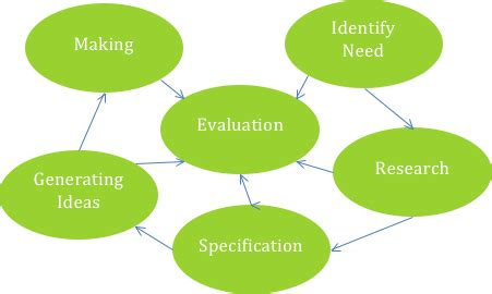 Nine parts of an action research paper
